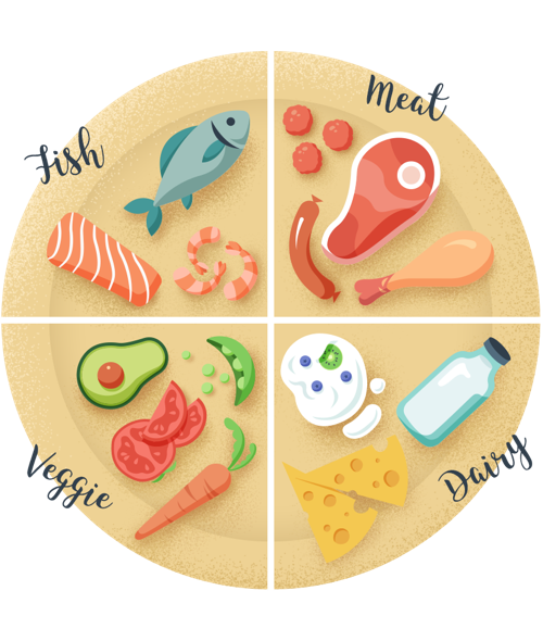 Guide to sustainable cooking plate graphic