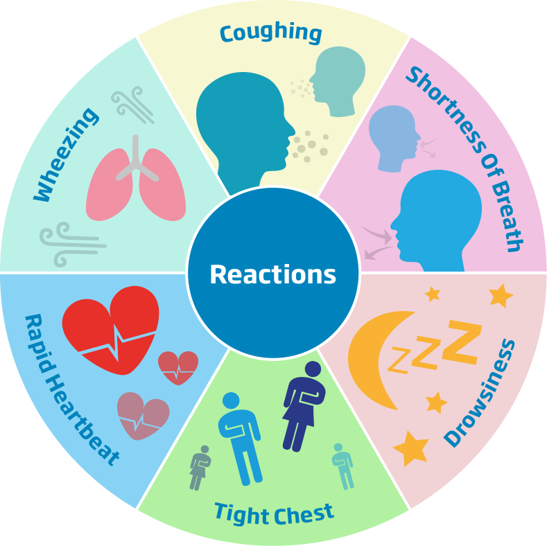 Asthmatic reactions