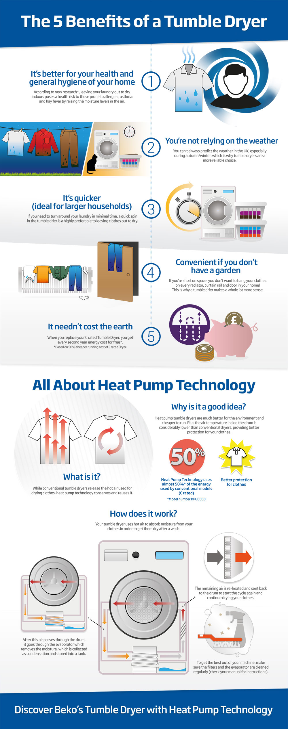 How Does A Heat Pump Heat Benefits Of A Heat Pump Tumble Dryer Infographic Beko Uk