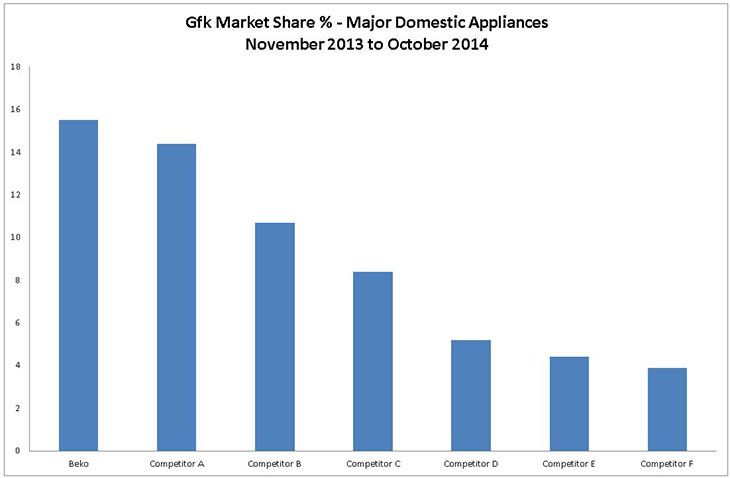 GfK, Total Major Domestic Appliances (Comprises: Washing machines, Tumble Dryers, Dishwashers, Refrigerators, Freezers, Cookers and Ovens) Volume Sales, November 2013 to October 2014